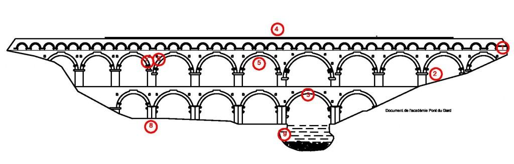 Examiner les arches des trois niveaux, leurs dimensions relatives, leur répartition