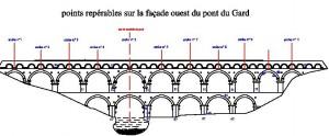 La façade ouest du pont du Gard. Le pont tel qu'on l'a toujours vu.