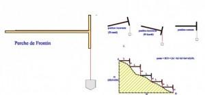 5.3. Perches de Frontin Model (1