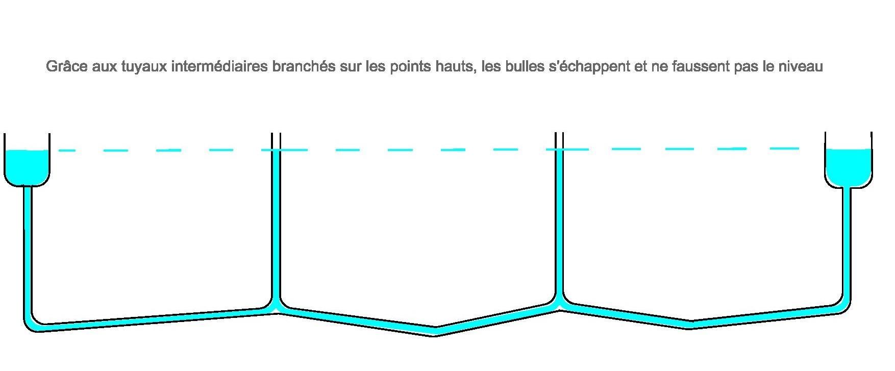 https://www.academie-pontdugard.com/wp-content/uploads/2013/11/niveau-%C3%A0eau-longue-port%C3%A9e-Model-_1_-e1385029187209.jpg
