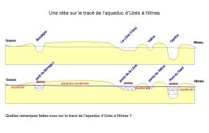 Coupe schématique du relief entre la source d'Eure, à Uzès, et Nîmes